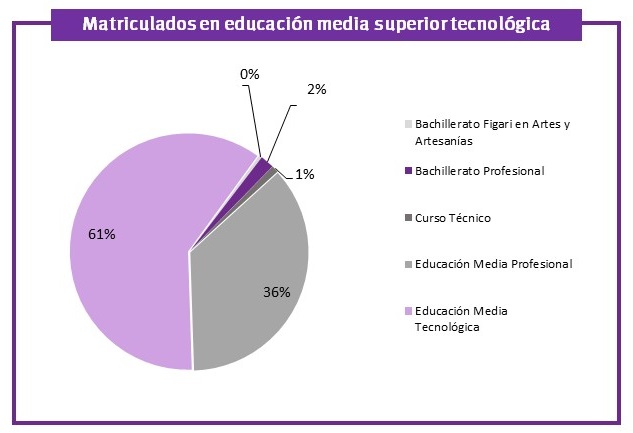 matriculados_en_educacion_media_superior_tecnologica